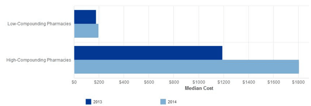 MEDIAN COSTS OF COMPOUNDED PRESCRIPTIONS FILLED