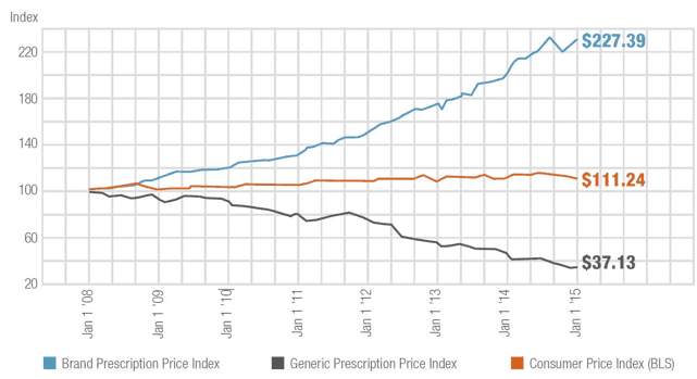THE EXPRESS SCRIPTS PRESCRIPTION PRICE INDEX